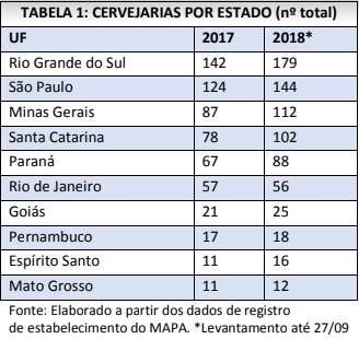 cerveja artesanal - tabela com números de cervejarias por estado do Brasil